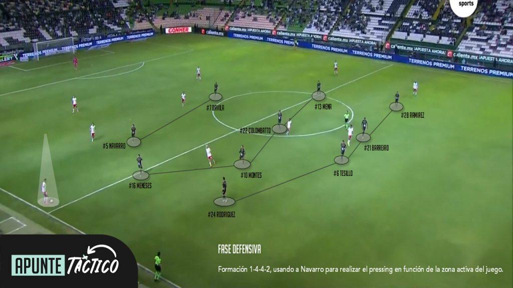 Fase defensiva Club León